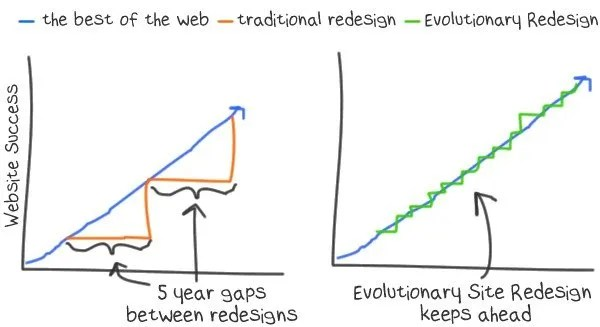 Your Website's Never Finished: How to Implement Evolutionary Site Redesign? - SEO