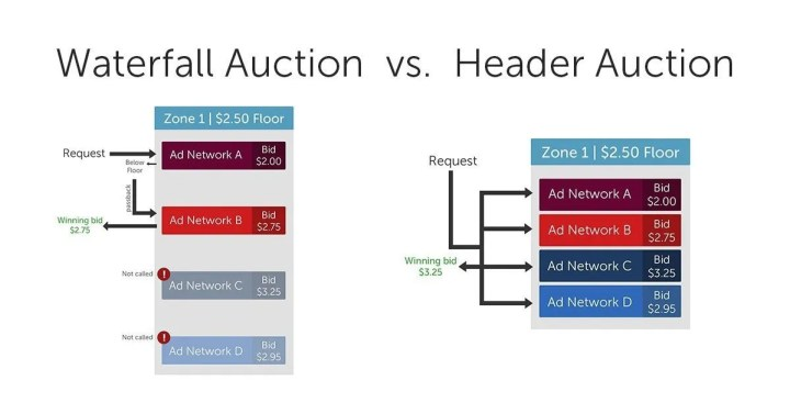 The Benefits Of Header Bidding & The Consequences For Advertisers - Internet