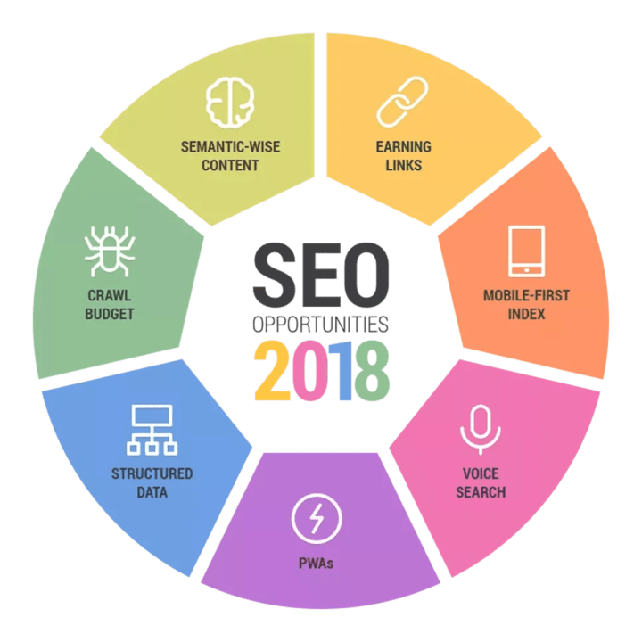 Technical SEO in 2018: How Do You Start Optimizing? - SEO