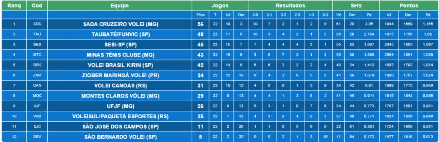 Classificação final da primeira fase da Superliga 14/15 (clique para ampliar)