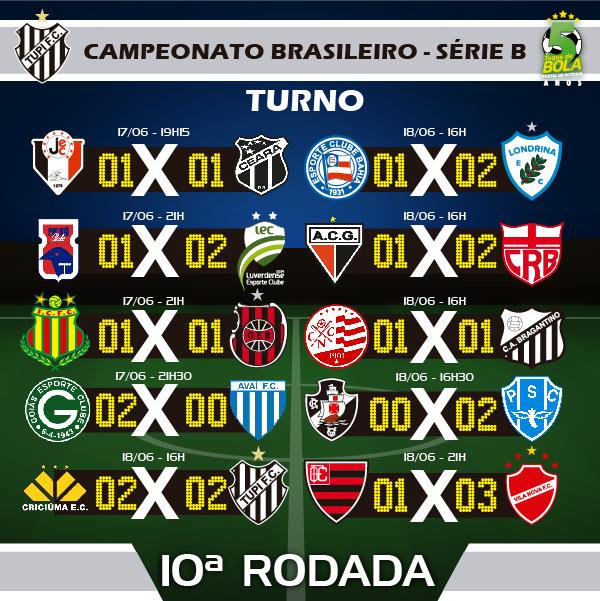 RESULTS 10A RODADA_TUPI CAMPEONATO BRASILEIRO SERIE B INSTAGRAM
