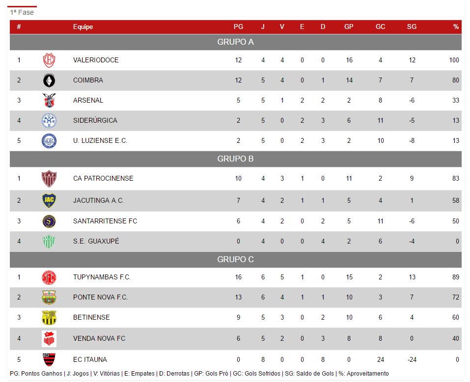 Classificação Mineiro Segunda Divisão 30-08-2016