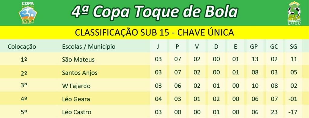 classificacao-4a-copa-toque-de-bola_sub-15-chave-unica