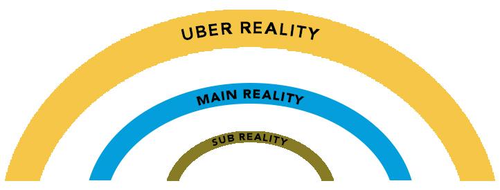 Uber Reality Main Reality Sub Reality Wheel of Time
