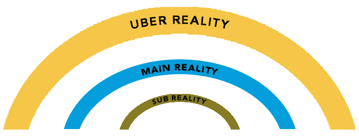 Uber Reality Main Reality Sub Reality Wheel of Time