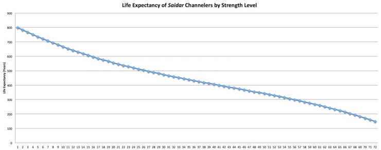 The Wheel of Time Companion: Strength Chart of Major