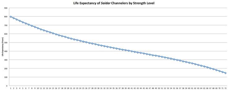 Saidar life expectancy chart