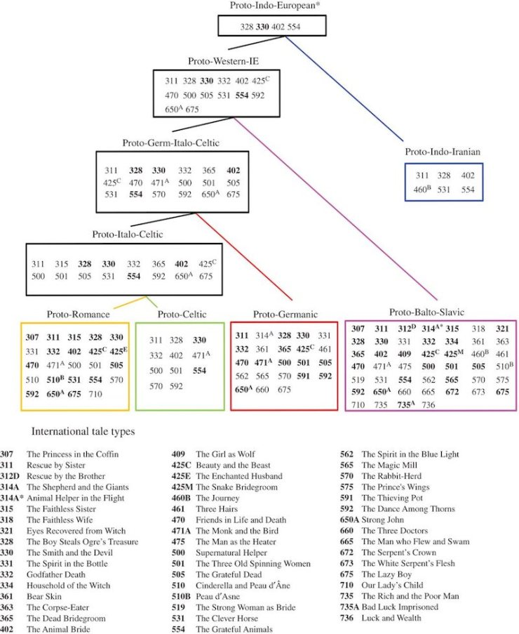 fairy tale origins linguistic tree phylogenetic tree