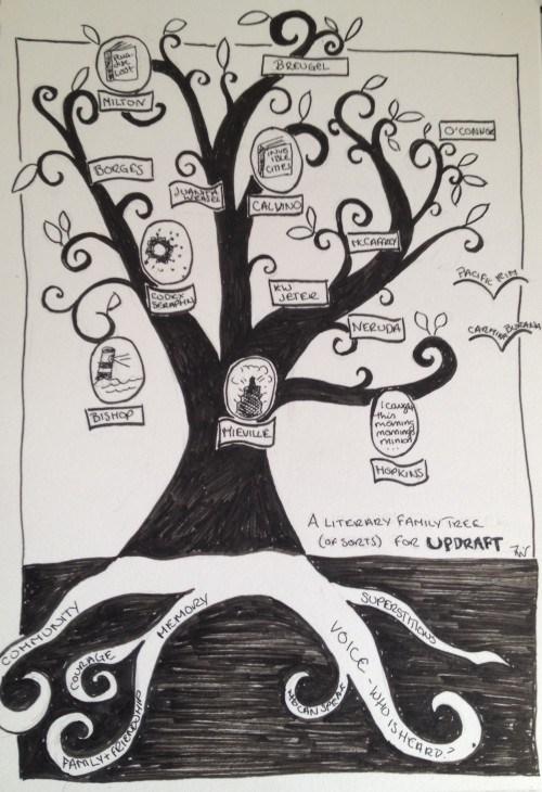 Updraft literary family tree Fran Wilde influences