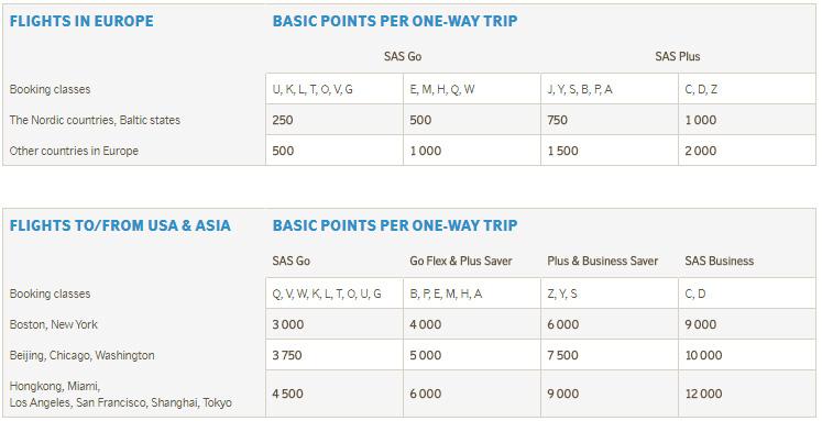 SAS poengtabell poengkart poeng EuroBonus