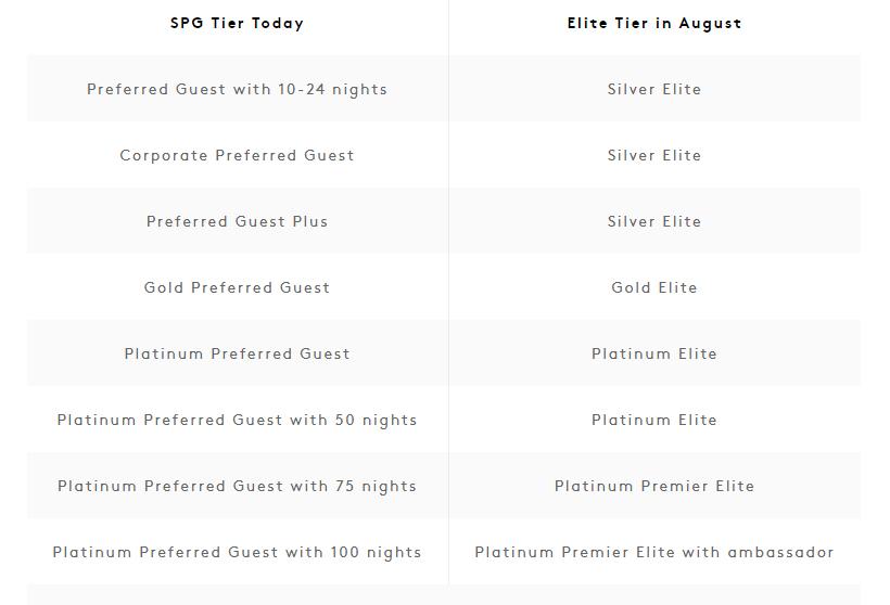 Marriott SPG Tiers