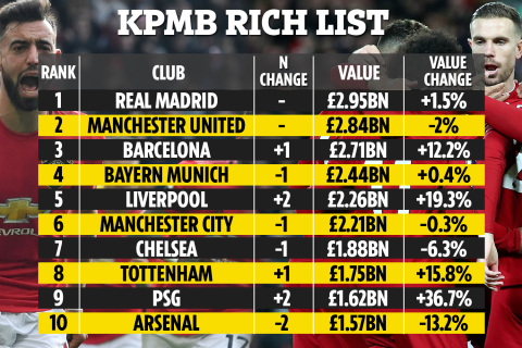 Richest clubs in the world 2020 list