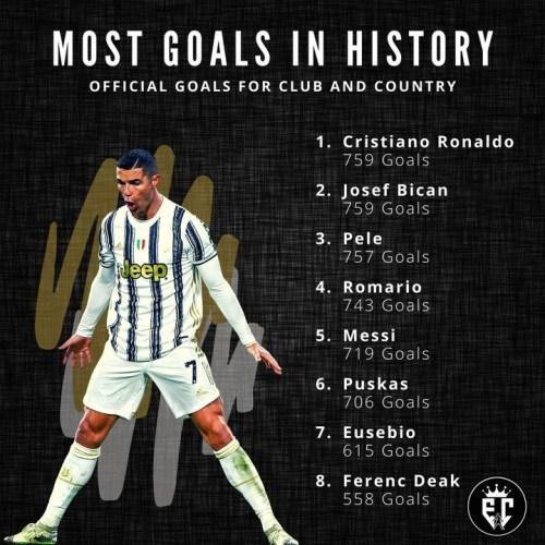 Ronaldo makes history in football