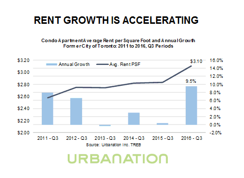 Rental Market Growth 2016