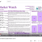 Toronto Condo Market Update March 2018