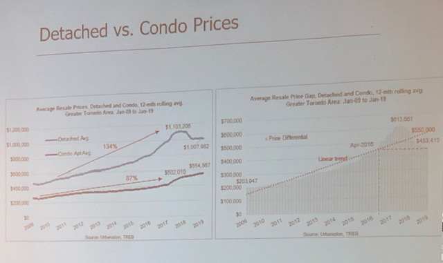 Detached vs. Condo Prices