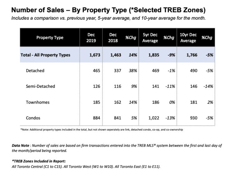 2019 Toronto Real Estate Activity