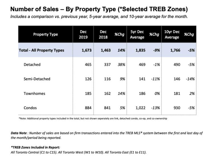 2019 Toronto Real Estate Activity
