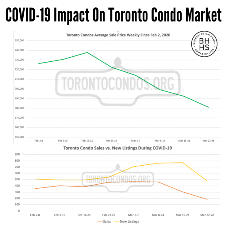 Covid-19 impact on Toronto Condo prices