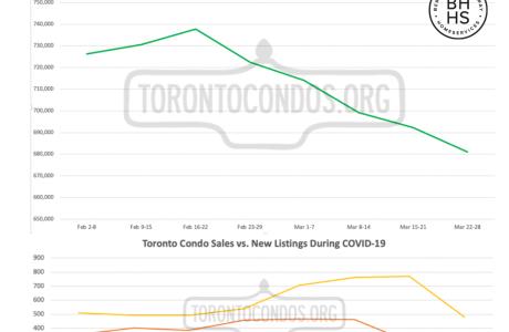 Covid-19 Impact on Toronto Condos