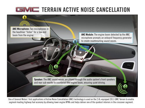 GMC Terrain Uses Active Noise Cancellation To Improve Gas