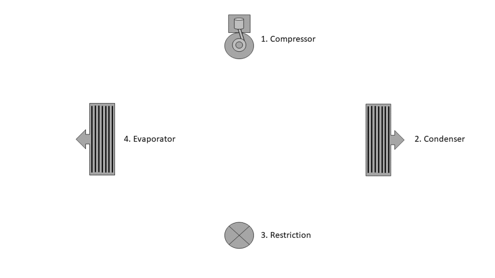 The Refrigeration Cycle Components