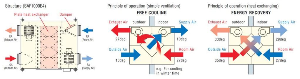 Mitsubishi SAF heat exchanger ventilation diagram