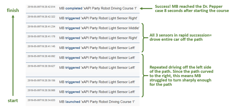 xAPI Statements in LRS, annotated