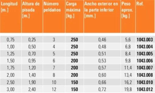 Tabla escaleras TOPIC 1043