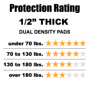 1/2 Inch Protection Ratings