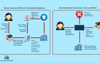 How Businesses Can Save Time & Money Using Blockchain-based KYC?