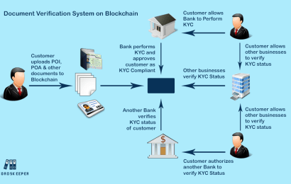 Document Verification System using Blockchain
