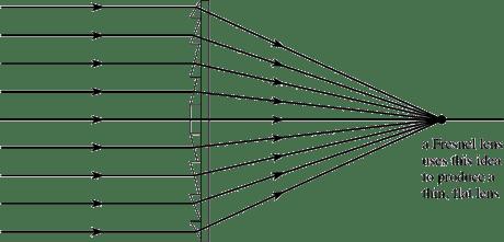 fresnel-lens-diagram
