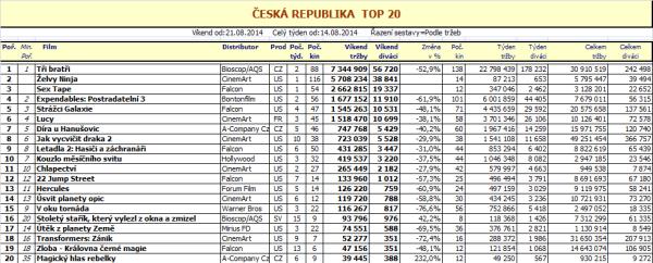 Box office ČR - 34. týden 2014 - pro zvětšení rozkliknout