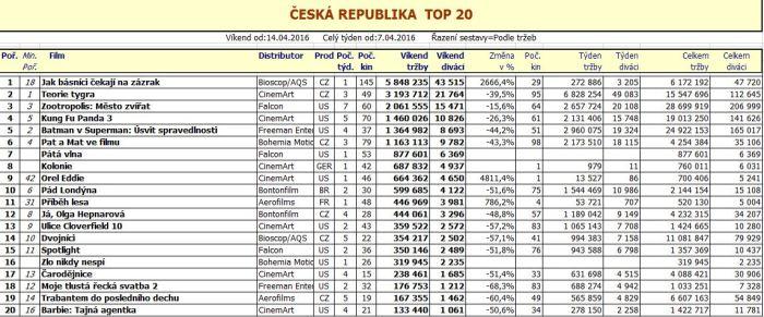 Box office ČR - 16. týden 2016