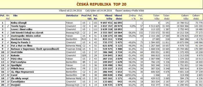 Box office ČR - 17. týden 2016