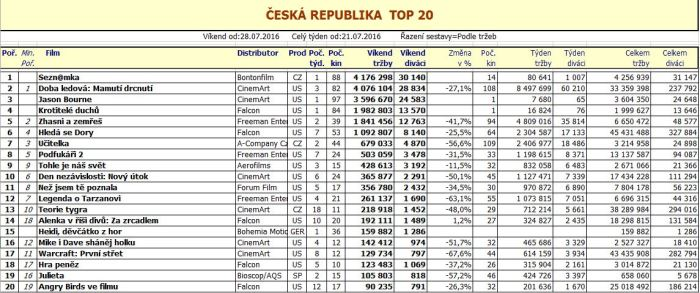 Box office ČR - 31. týden 2016
