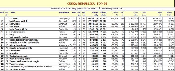 Box office ČR 35. týden - pro zvětšení rozkliknout