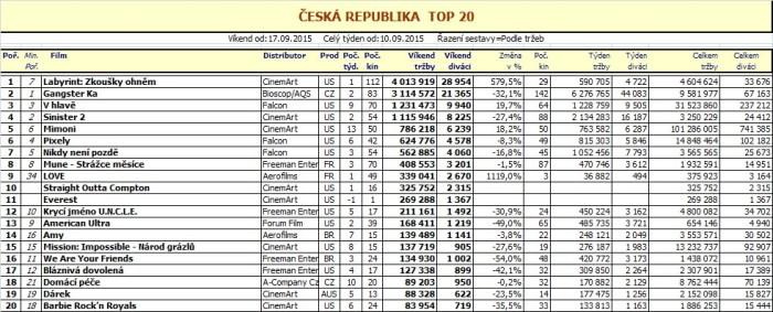 Box office ČR 38. týden 2015 (pro zvětšení rozkliknout)