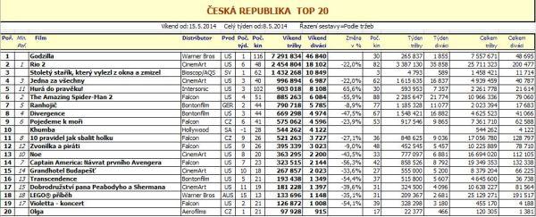 Box office ČR - 20. týden - pro zvětšení rozkliknout