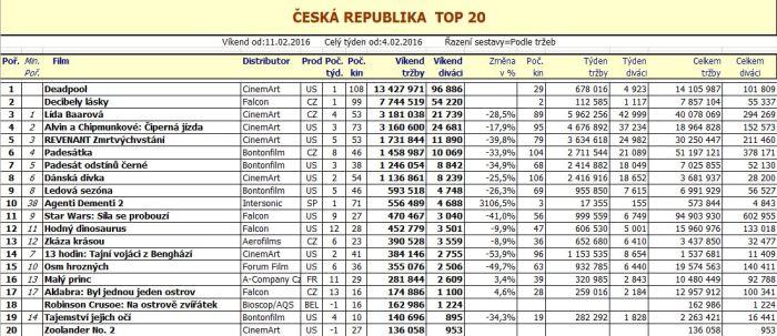 Box office ČR (7. týden 2016)