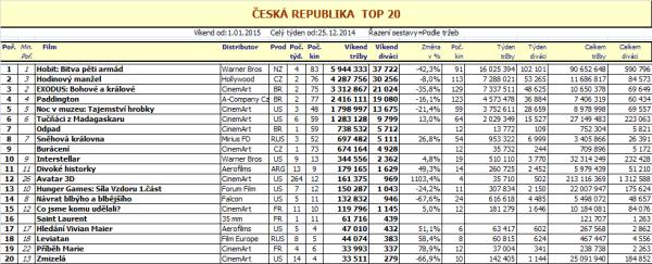 Box office ČR - 1. týden 2015 - rozkliknout pro zvětšení