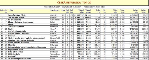Box office ČR 26. týden (pro zvětšení rozklikněte)