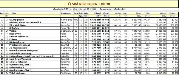 Top 20 ČR - 6. týden 2014