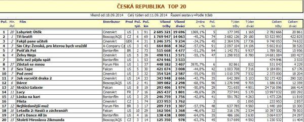 Box office ČR 38. týden - pro zvětšení rozkliknout