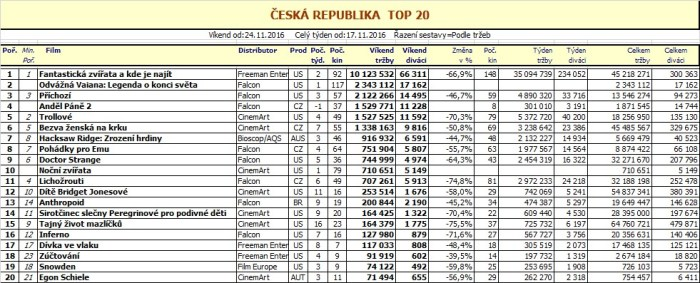 Box office ČR - 48. týden 2016