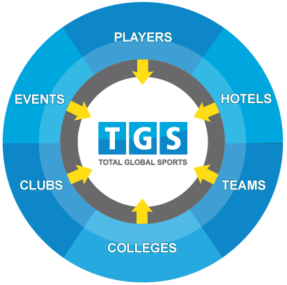 Total Global Sports Products