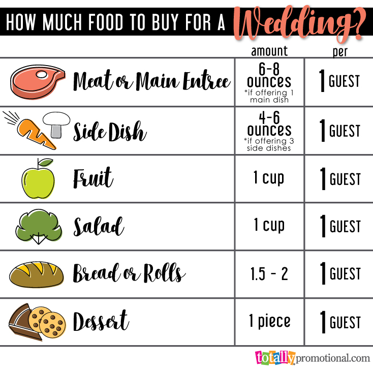 How much food to buy for a wedding diagram