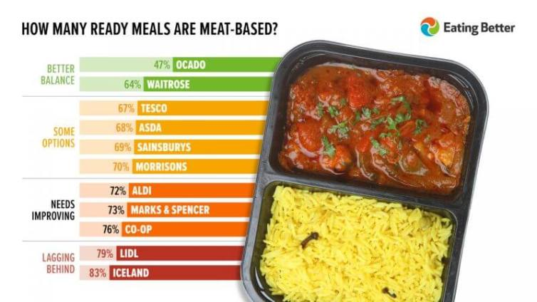Study shows 16% of supermarket ready meals in UK are now plant-based