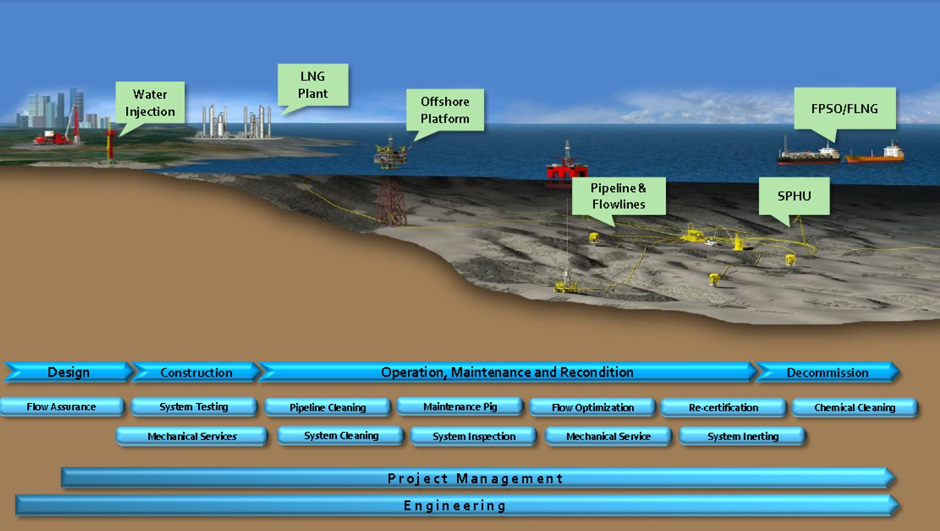 Pipeline Amp Process Services Pt Total Safety Energy